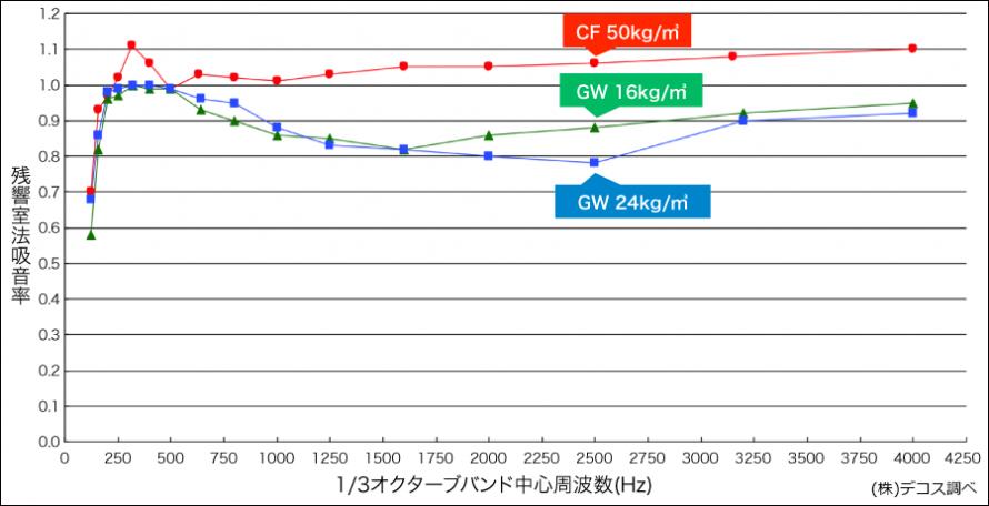吸音性グラフ