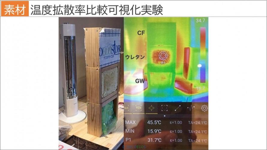 46温度拡散率比較可視化実験