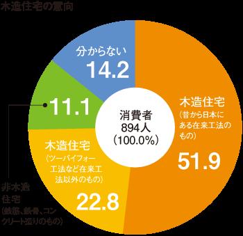 graph_mokuzo_iko