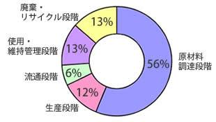 ライフサイクルCO2比率