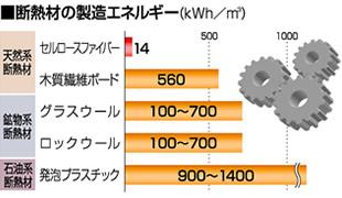 断熱材の製造エネルギー