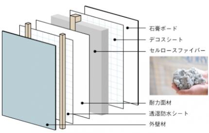 デコスドライ工法の構造(外壁の場合)